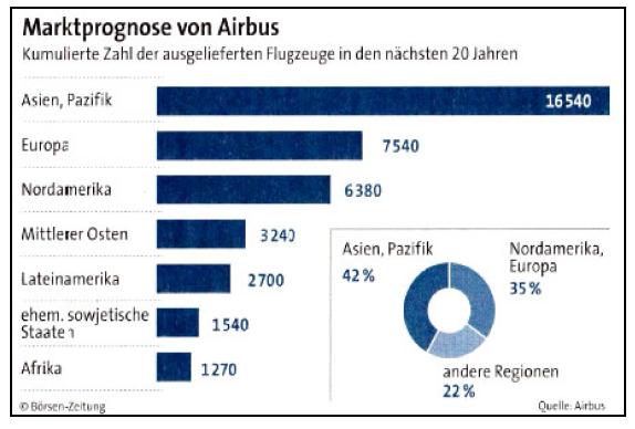 Airbus erhöht Prognose